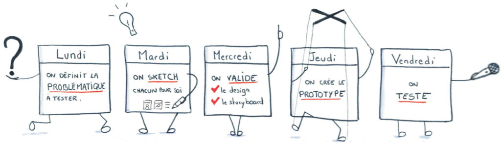 Design Sprint UXLab